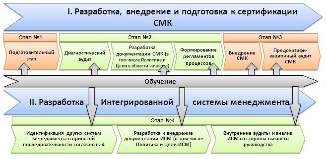 оформить OHSAS 18001 в Щёлково
